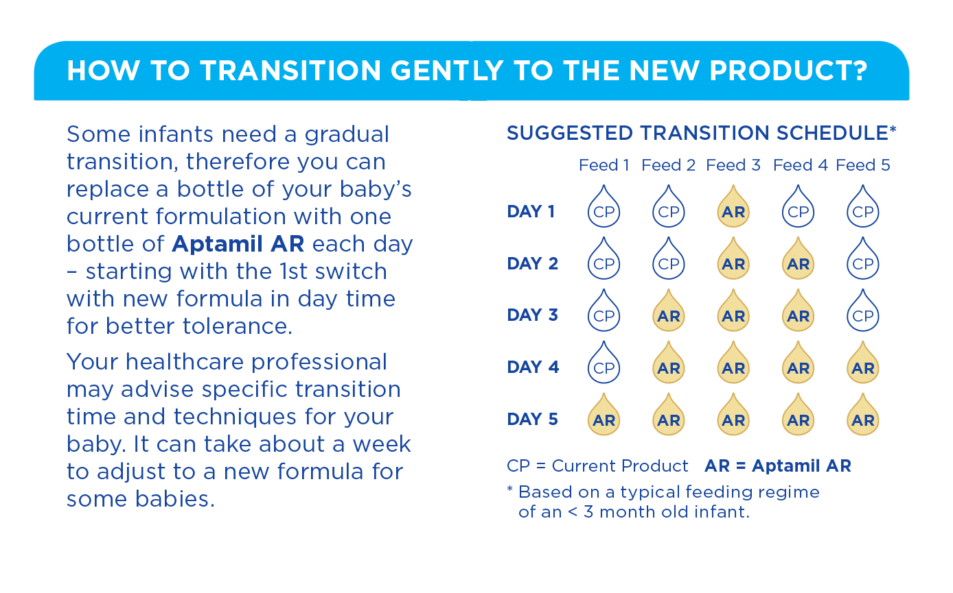 New aptamil AR transition schedule for bottle preparation