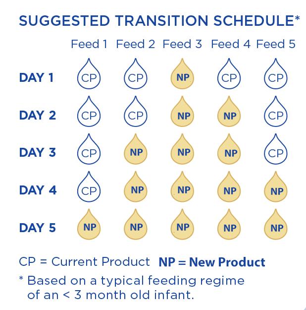 ew aptamil transition guide for bottle